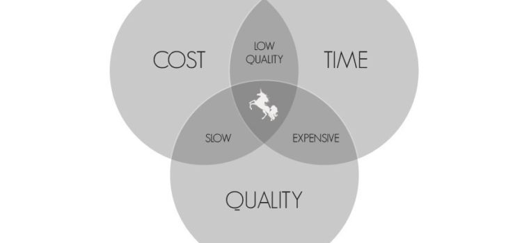 Time, Cost & Quality